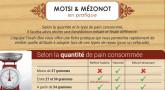 Fiche-pratique : les bénédictions Motsi & Mézonot