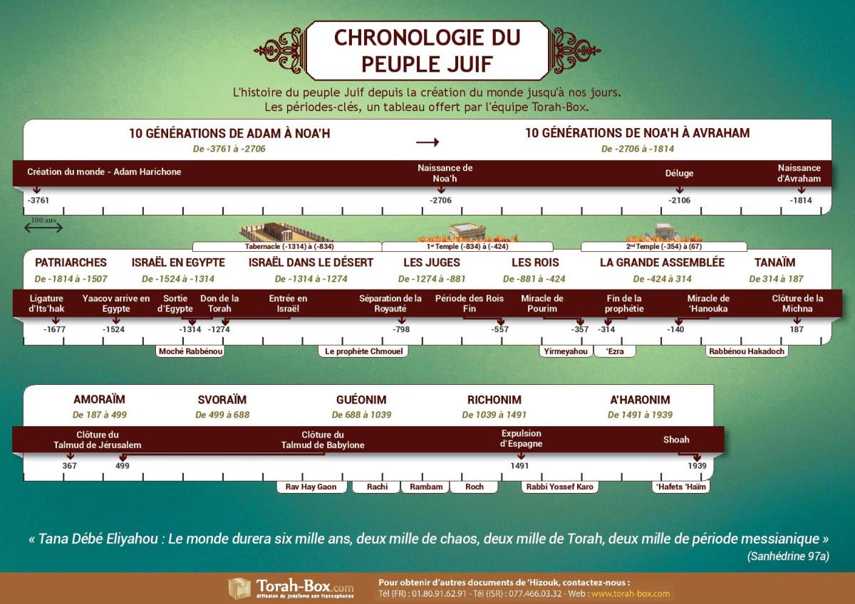 Calendrier Hebraique 5779.Imprimer Tableau Utile Chronologie Du Peuple Juif